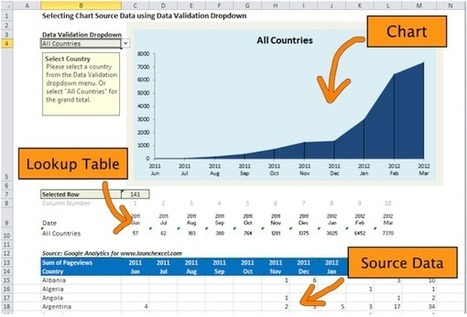 How to use Drop down menus to make Interactive Charts and Dashboards in Excel | MicrosoftExcel | Scoop.it