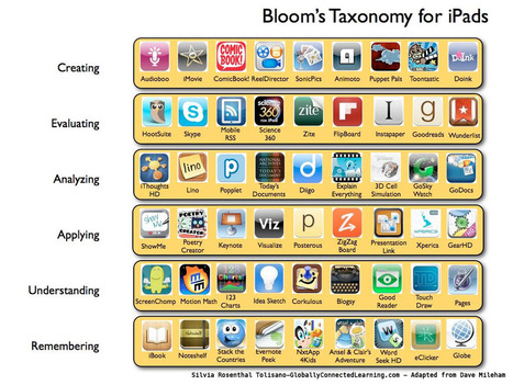 iPad Applications In Bloom's Taxonomy | Upside Learning Blog | Using Apps and Social Media in Education | Scoop.it