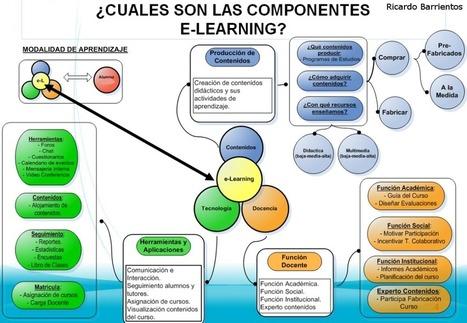 Los componentes de elearning #infografia #infographic #internet #education   Libertad on-line y tecnología   Scoop.it