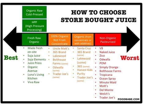 Don't Fall Victim To These Tricky Juice Labels | Health and Nutrition | Scoop.it