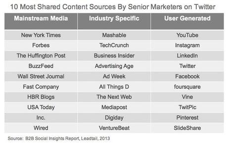 Top10 营销人士最关注的国外媒体网站 | Tech Companies IPO | Scoop.it