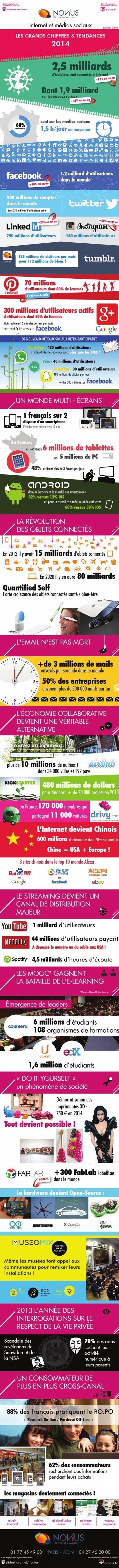 Infographie : Zoom sur les tendances web 2014 -... | TrendyTourism | Scoop.it