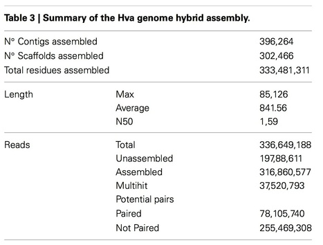 Frontiers: Annotation of a hybrid partial genome of the coffee rust (Hemileia vastatrix) contributes to the gene repertoire catalog of the Pucciniales (2014) | Plant Pathogenomics | Scoop.it