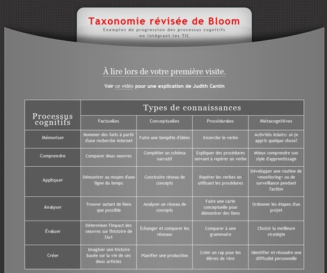 Taxonomie révisée DeBloom | Human Heritage Sharing Development | Scoop.it