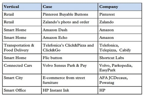 Comment l'Internet des objets transforme l'e-commerce | E-commerce - Réseaux sociaux | Scoop.it