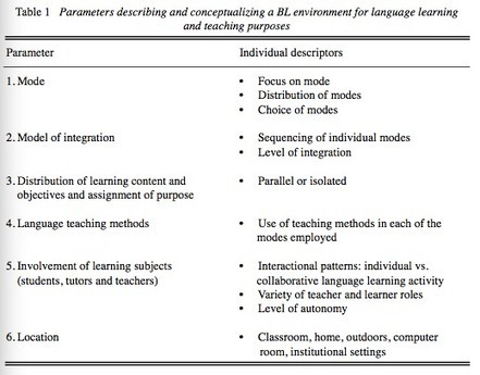 Neumeier, Petra (2005). A closer look at blended learning: Parameters for designing a blended learning environment for language teaching and learning | Blended Learning | Scoop.it