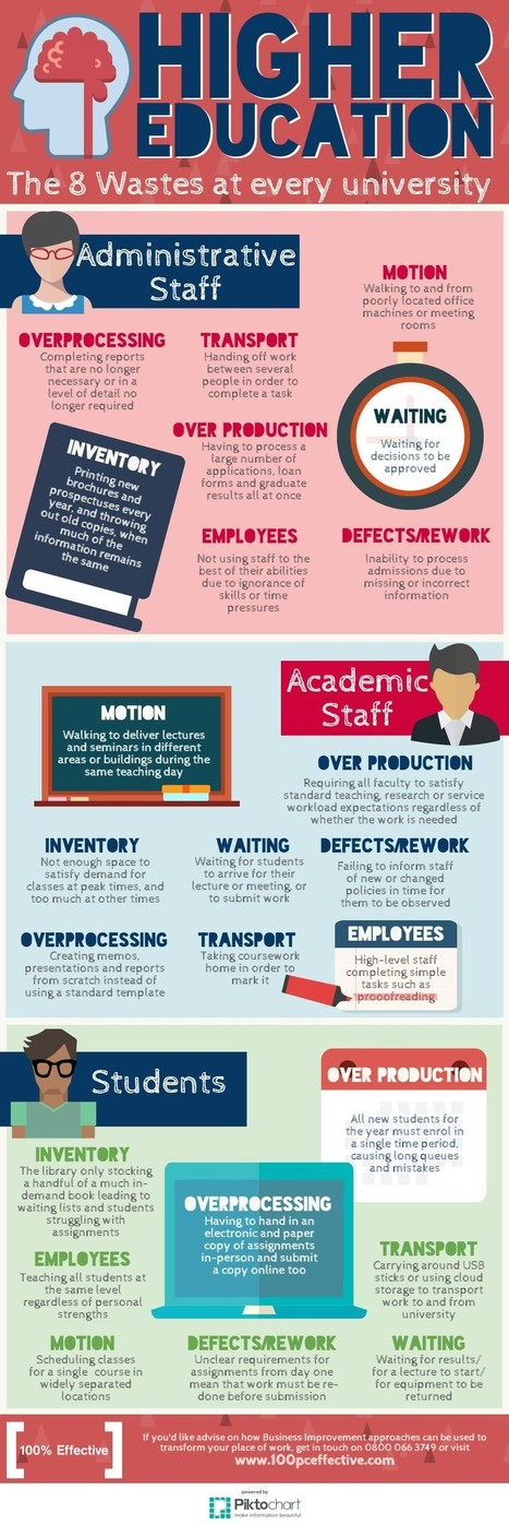 The 8 Wastes in Higher Education Infographic | Zentrum für multimediales Lehren und Lernen (LLZ) | Scoop.it