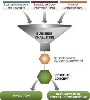 Increasing Innovation Impact In The Enterprise | The Jazz of Innovation | Scoop.it