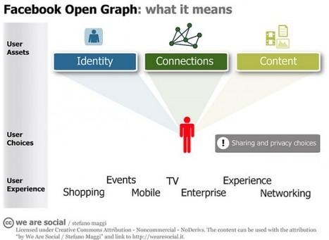 Social Media Marketing Metrics   visualizing social media   Scoop.it