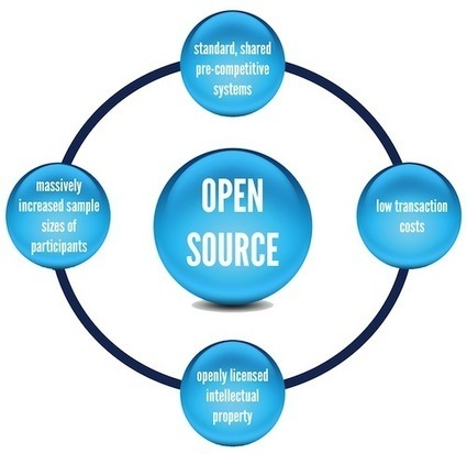 Understanding Open Science | Open Knowledge | Scoop.it