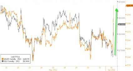 Gold Explodes, Spam Unchanged | ZeroHedge | Gold and What Moves it. | Scoop.it