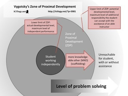 Personal Learning Environments and the revolution of Vygotsky's Zone of Proximal Development | Butterflies in my head | Scoop.it