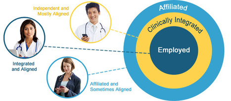How Secure Text Messaging Promotes Better Physician Alignment | Digitized Health | Scoop.it