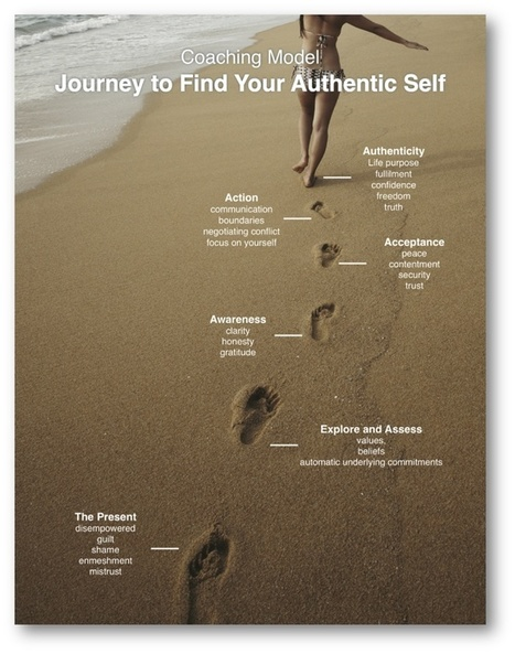 Leadership Tools & Resources ~ Finding your authentic self | The Future of Coaching | Scoop.it