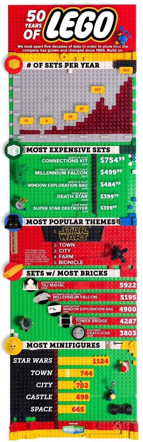 The last 50 years of Lego, in true Lego form | Seo, Social Media Marketing | Scoop.it