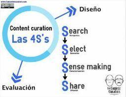 Javier Leiva-Aguilera & Javier Guallar: Las 4S's de la Content Curation. Estudio de caso (I). | Cosas de loscontentcurators | Scoop.it