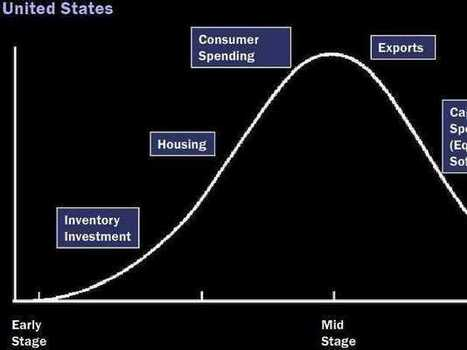 The Economy Invariably Manages To Grow Long After The Housing Market Peaks - Business Insider | Sell Your Home | Scoop.it