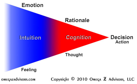 Decisions: Roles of Intuition and Cognition | Intuition | Scoop.it