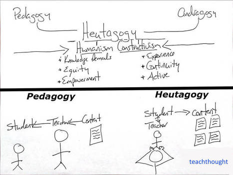 Shifting From Pedagogy To Heutagogy In Education | Aprendizagem de Adultos | Scoop.it