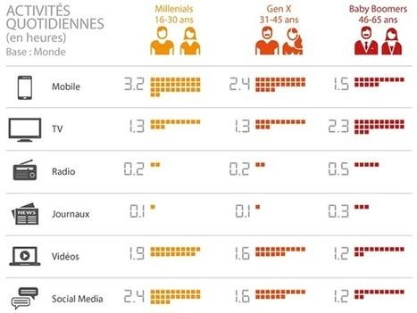 Un meta-média pour les dominer tous | TIC & Marketing | Scoop.it