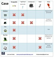 Apps for Autism- Feature Matching  Table For iPadCases   TiPS:  Technology in Practice for S-LPs   Scoop.it