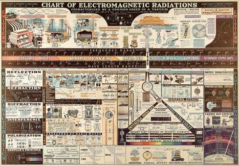 Radiciaciones electromagnéticas | Infraestructura Sostenible | Scoop.it