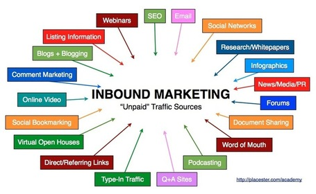 L'Inbound Marketing et l'Outbound Marketing sont complémentaires | Stratégie Digitale et entreprises | Scoop.it