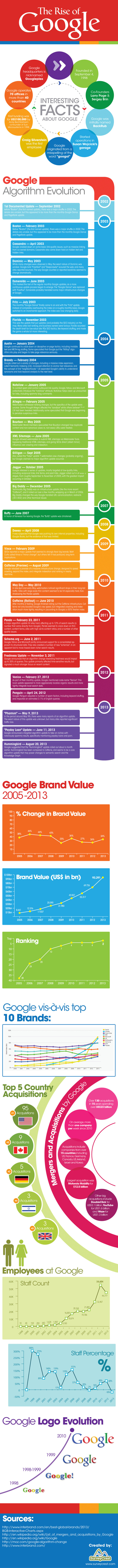 The Powerful Rise of Google [Infographic] | Startup Revolution | Scoop.it