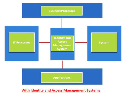 Identity Management, Access Management, Single Sign On, Authorization, Authentication | Business | Scoop.it
