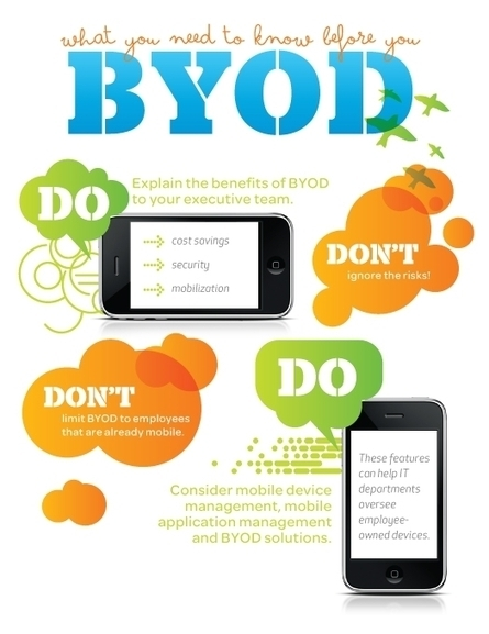 BYOD (Bring Your Own Device) School Policy | Technology Advances | Scoop.it