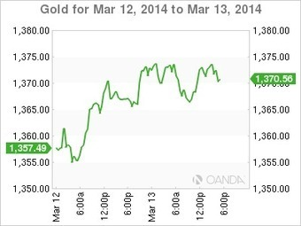 Gold Stumbles On U.S. Claims But Recovers On Ukraine Turmoil | Business Video Directory | Scoop.it