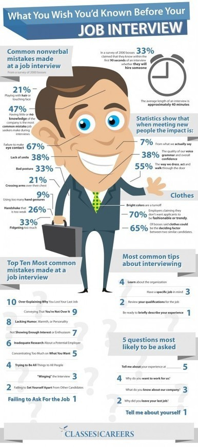 What You Wish You'd Known BEFORE the Interview [INFOGRAPHIC] | University of Nicosia Library | Scoop.it