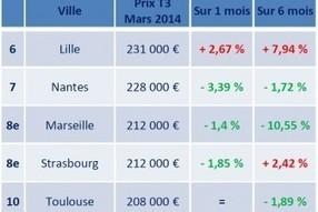 Baisse récente des prix de l'immobilier neuf dans certaines grandes villes | La lettre de Toulouse | Scoop.it