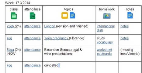 G-learning: Google Drive - Tips and tricks for you teacher's toolbox | Using Google Drive in the classroom | Scoop.it