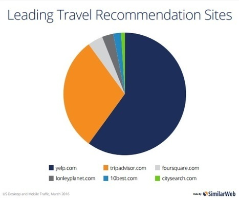 Online paid search and display ad marketing spend down in travel | Texas Coast Real Estate | Scoop.it