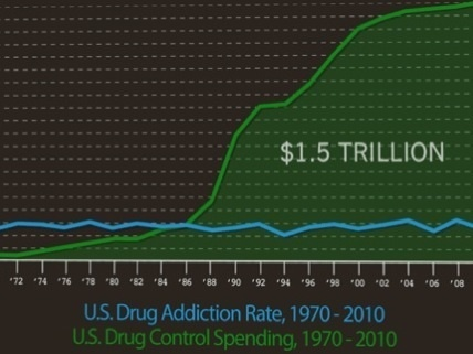 Forty Years of Drug War Failure Represented in a Single Chart - Hit & Run : Reason.com | Politics, Economics, & Culture | Scoop.it