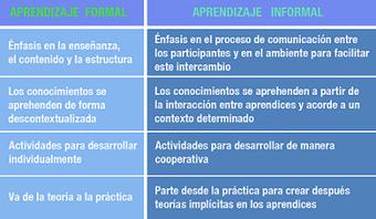 Invertir en aprendizaje informal es apostar por un nuevo enfoque educativo | ( MariPepis Mg) | Scoop.it