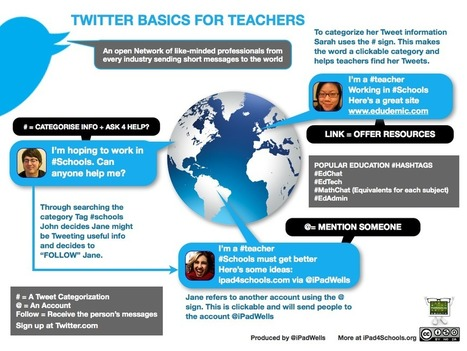 Excellent visual outlining Twitter basics for teachers | Teachning, Learning and Develpoing with Technology | Scoop.it