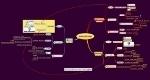 Carte heuristique de l'apprentissage Présentiel, Distanciel et Mixte - CMS-SPIP | la formation en distanciel-présentiel | Scoop.it