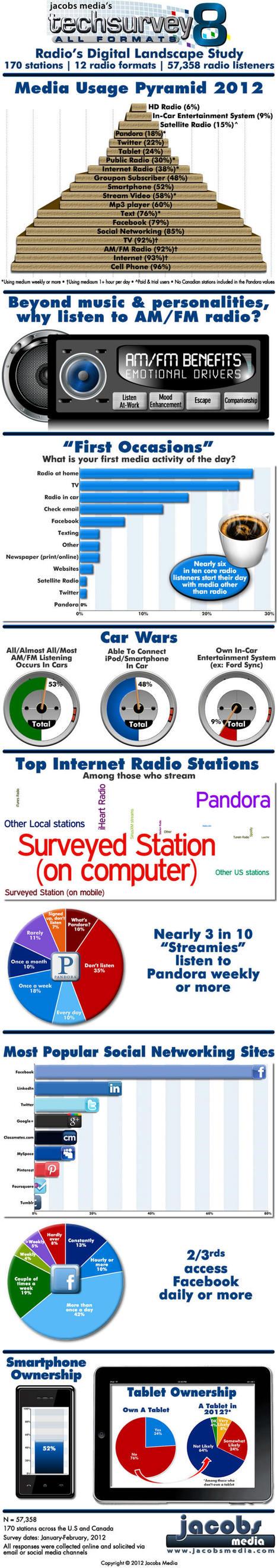 Jacobs Media's All-Format Techsurvey8 Results | Radio 2.0 (En & Fr) | Scoop.it