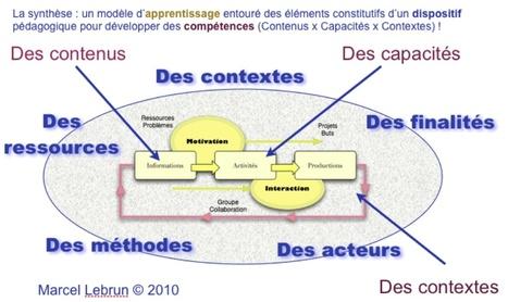 Motivation et interaction deux moteurs pour l'apprentissage | Blog de M@rcel | Sentiment d'efficacité personnel | Scoop.it