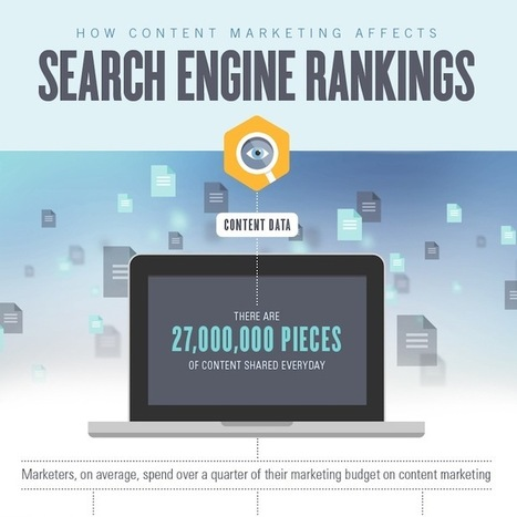 Content Marketing Can Affect B2B Search Engine Rankings, Too [INFOGRAPHIC] | Brand-Journalist.com on Scoop.It | Scoop.it