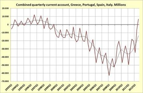 Graphs of the day (2). Mediterranean current accounts, 2012 third quarter | European Finance & Economy | Scoop.it