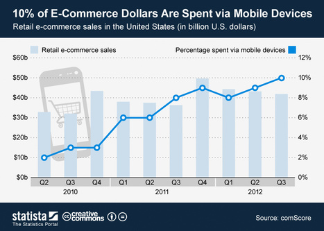 • Chart: 10% of E-Commerce Dollars Are Spent via Mobile Device | Statista | MobileWeb | Scoop.it