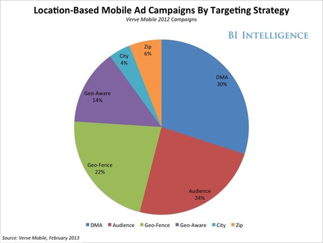 How Local-Mobile Marketing Is Solving Mobile's Audience-Targeting Headaches - Business Insider | Local Marketing Insights | Scoop.it