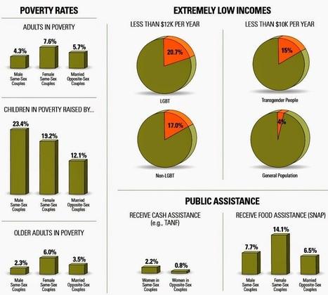 Joe. My. God.: New Report On LGBT Poverty | LGBT News | Scoop.it