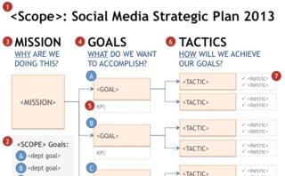 ¿Dónde comenzamos a planificar la comunicación?> Social Media ROI: How To Define a Strategic Plan   Comunicación inteligente   Scoop.it