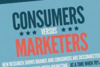 Réseaux sociaux : les marques sont-elles sur la même longueur d'onde que les internautes ? | Stratégie webmarketing | Scoop.it