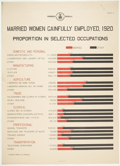 Vintage Infographics: Where Women Worked in 1920 - Slate Magazine (blog) | FADS of the 1920's | Scoop.it