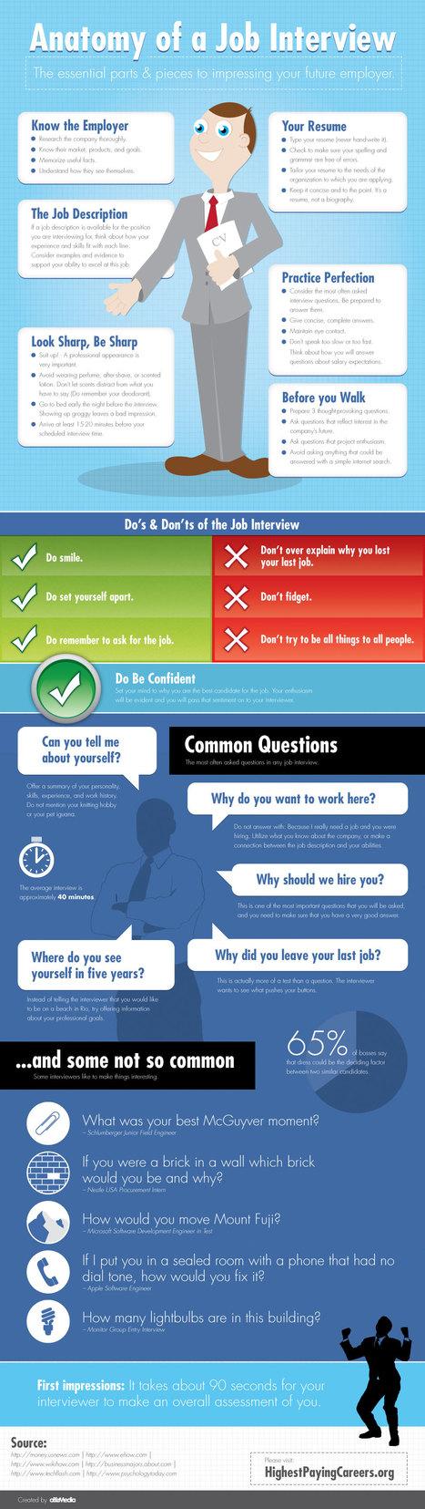 Anatomía de una entrevista de trabajo. Job interviews #infographic | English lessons material | Scoop.it